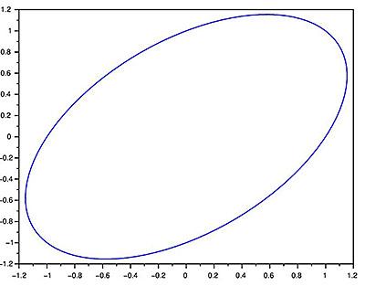 Scilab_HEC Math1