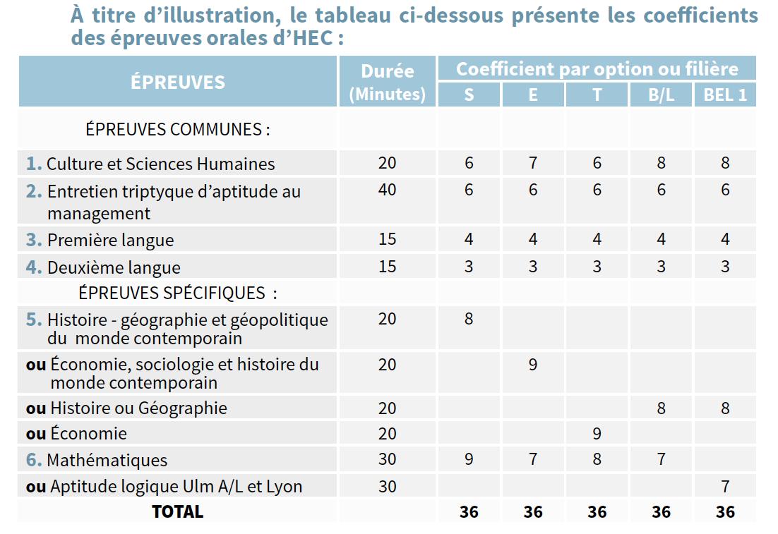 Tableau des coefficients des épreuves orales d'HEC